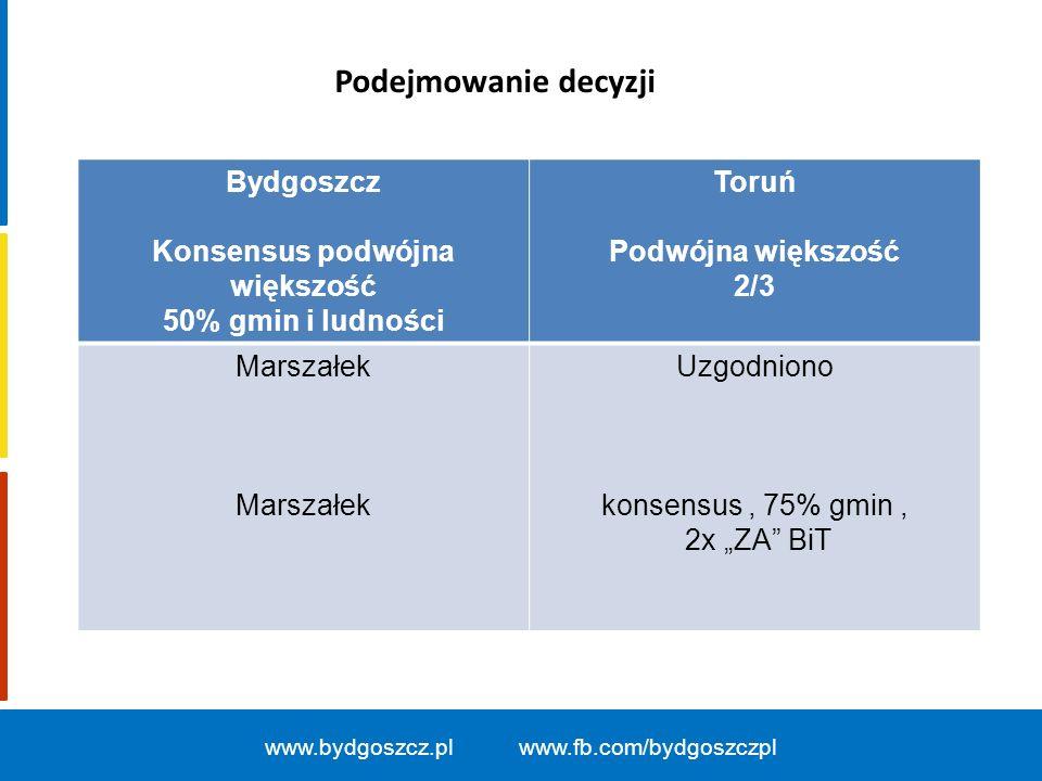 www.bydgoszcz.pl www.fb.com/bydgoszczpl Bydgoszcz Konsensus podwójna większość 50% gmin i ludności Toruń Podwójna większość 2/3 Marszałek Uzgodniono k