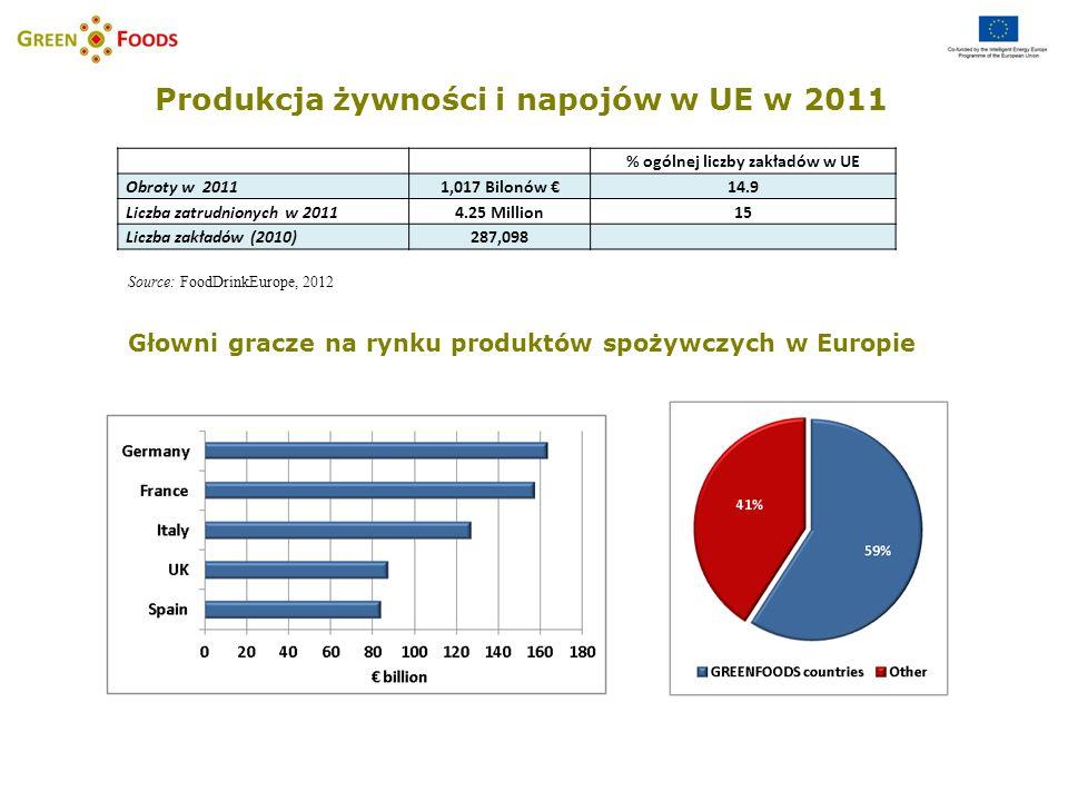 Udział branżowy w przemyśle spożywczym Source: Eurostat, 2010