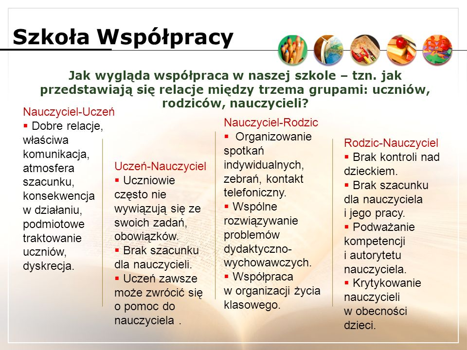 Szkoła Współpracy Jak wygląda współpraca w naszej szkole – tzn.