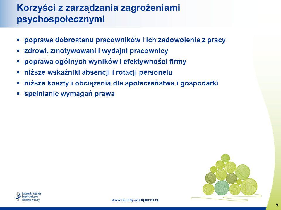 9 www.healthy-workplaces.eu Korzyści z zarządzania zagrożeniami psychospołecznymi poprawa dobrostanu pracowników i ich zadowolenia z pracy zdrowi, zmo