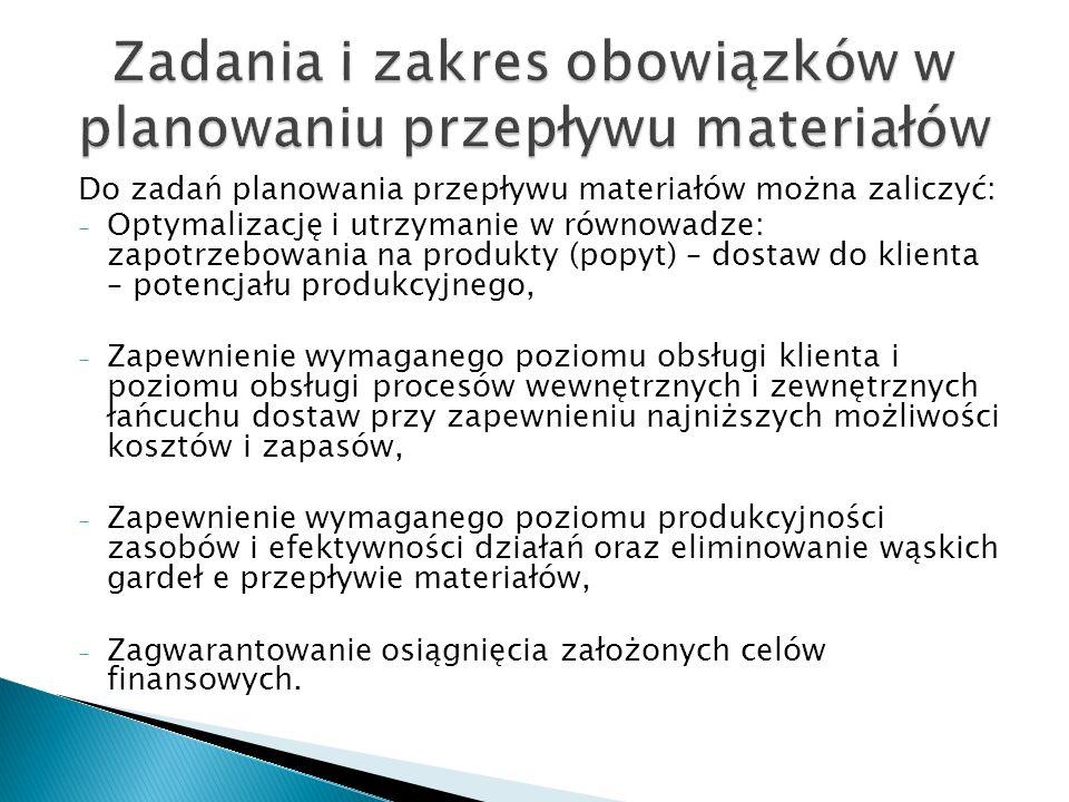 Do zadań planowania przepływu materiałów można zaliczyć: - Optymalizację i utrzymanie w równowadze: zapotrzebowania na produkty (popyt) – dostaw do kl