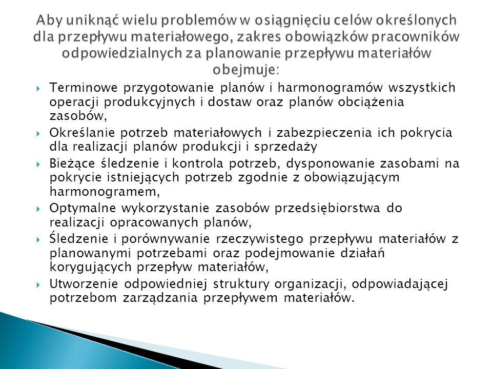 Terminowe przygotowanie planów i harmonogramów wszystkich operacji produkcyjnych i dostaw oraz planów obciążenia zasobów, Określanie potrzeb materiało