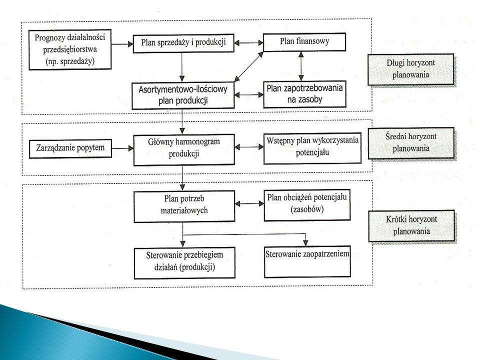 Prognoza działalności przedsiębiorstwa – w jej ramach wykonywana jest ocena czynników otoczenia (ekonomiczna, technologiczna, społeczna) i działań konkurencji, które mogą wpłynąć na popyt na produkty przedsiębiorstwa, Plan sprzedaży i produkcji – obejmuje kojarzenie grup wyrobów wytwarzanych przez przedsiębiorstwo z rynkami ich sprzedaży Asortymentowo – ilościowy plan produkcji – określa ilość zadania przyszłych okresów, łączną wielkość produkcji grup wyrobów przedsiębiorstwa złożoną w czasie, wymaganą na pokrycie popytu, Plan zapotrzebowania na zasoby – określa długoterminowe potrzeby zasobów przedsiębiorstwa (ludzi i wiedzy, mocy produkcyjnych, budynków i wyposażenia oraz systemów informatycznych) na podstawie planów sprzedaży i produkcji, Plan finsowy – zawiera zestawienie wielkości planowanych przychodów ze sprzedaży z kosztami produkcji i sprzedaży wyrobów oraz innych wydatków przedsiębiorstwa w okresie czasu objętym planem,