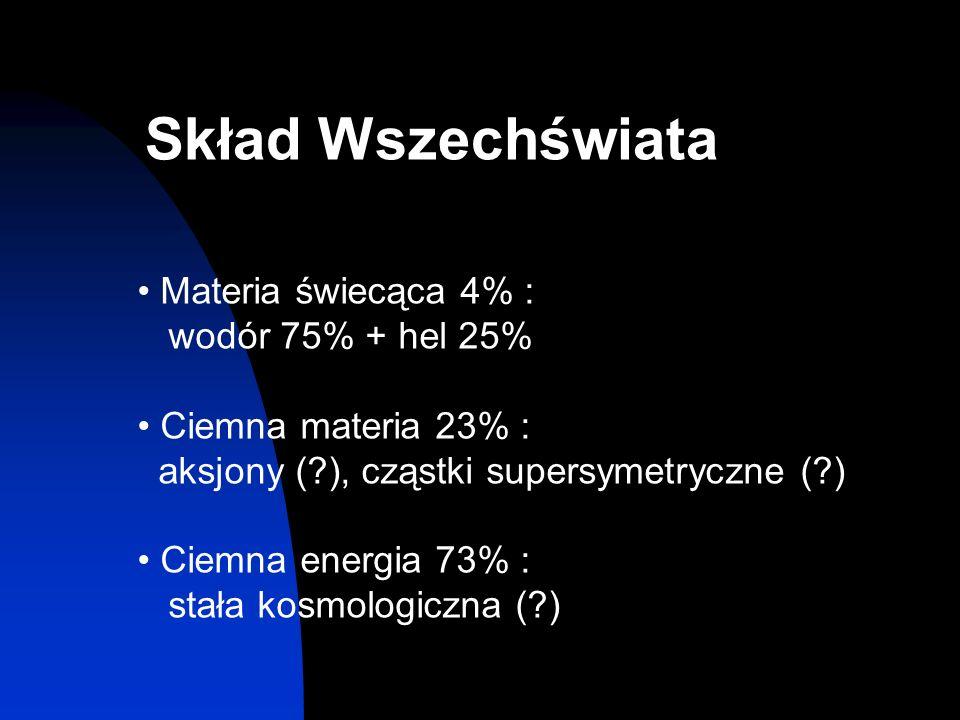 Materia świecąca 4% : wodór 75% + hel 25% Ciemna materia 23% : aksjony (?), cząstki supersymetryczne (?) Ciemna energia 73% : stała kosmologiczna (?)
