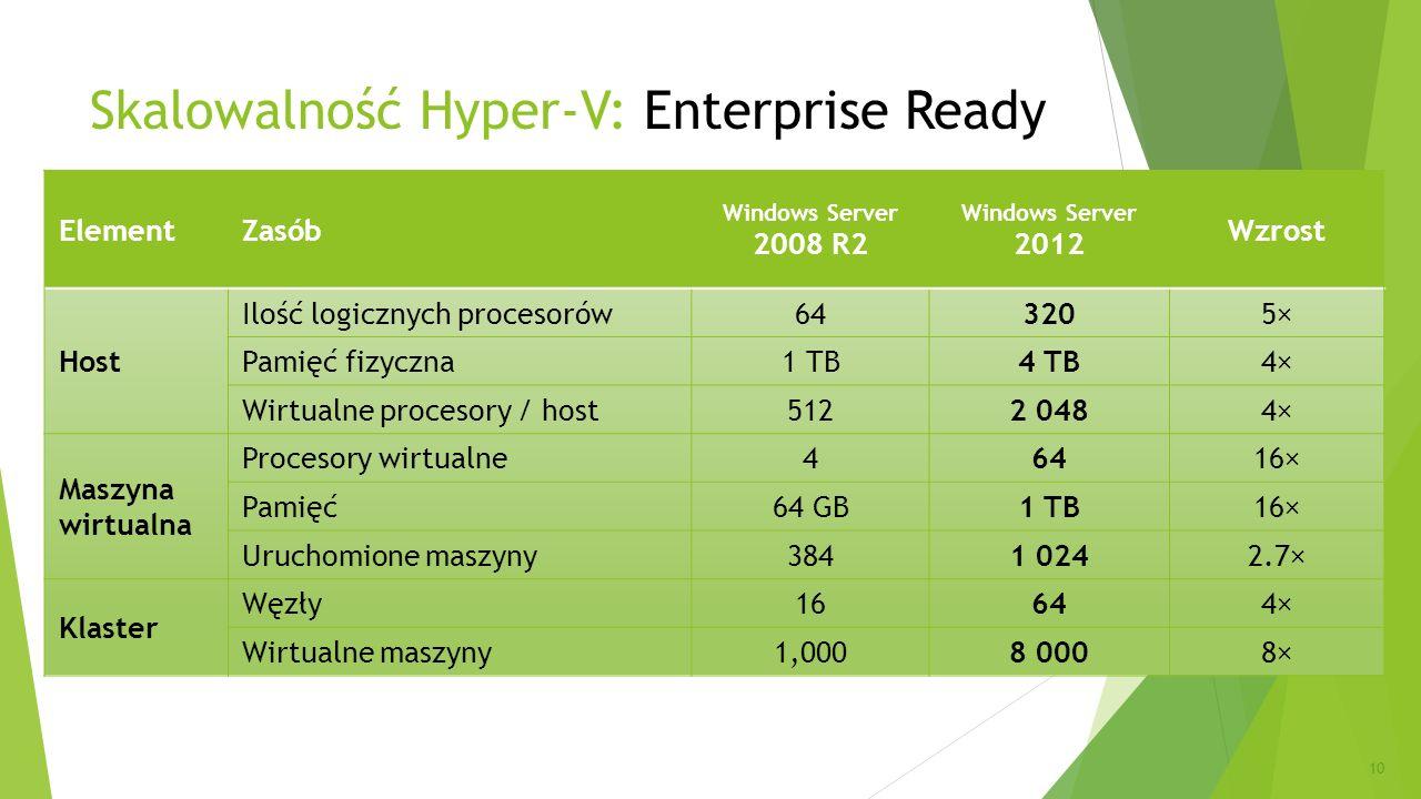 ElementZasób Windows Server 2008 R2 Windows Server 2012 Wzrost Host Ilość logicznych procesorów643205× Pamięć fizyczna1 TB4 TB4× Wirtualne procesory /