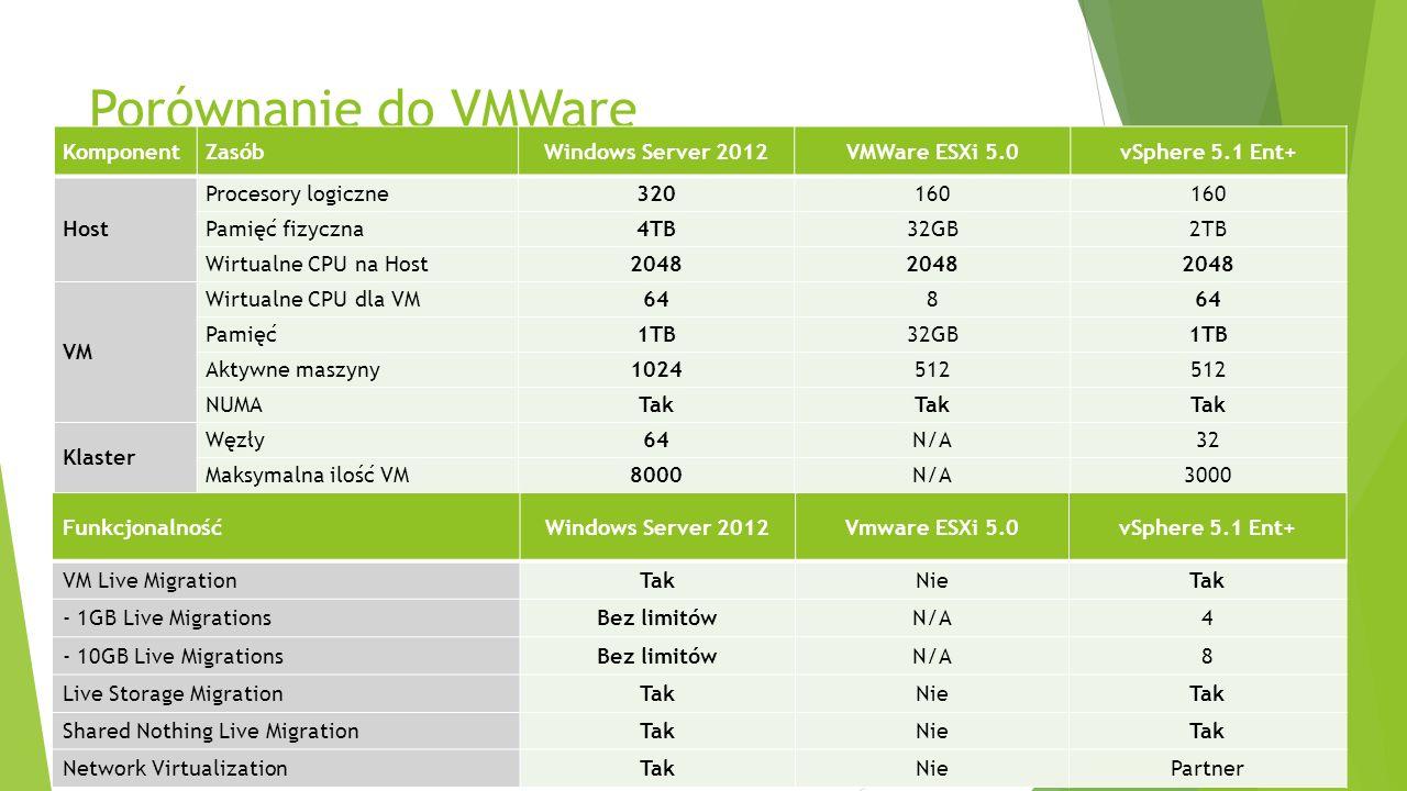 Porównanie do VMWare 11 KomponentZasóbWindows Server 2012VMWare ESXi 5.0vSphere 5.1 Ent+ Host Procesory logiczne320160 Pamięć fizyczna4TB32GB2TB Wirtu