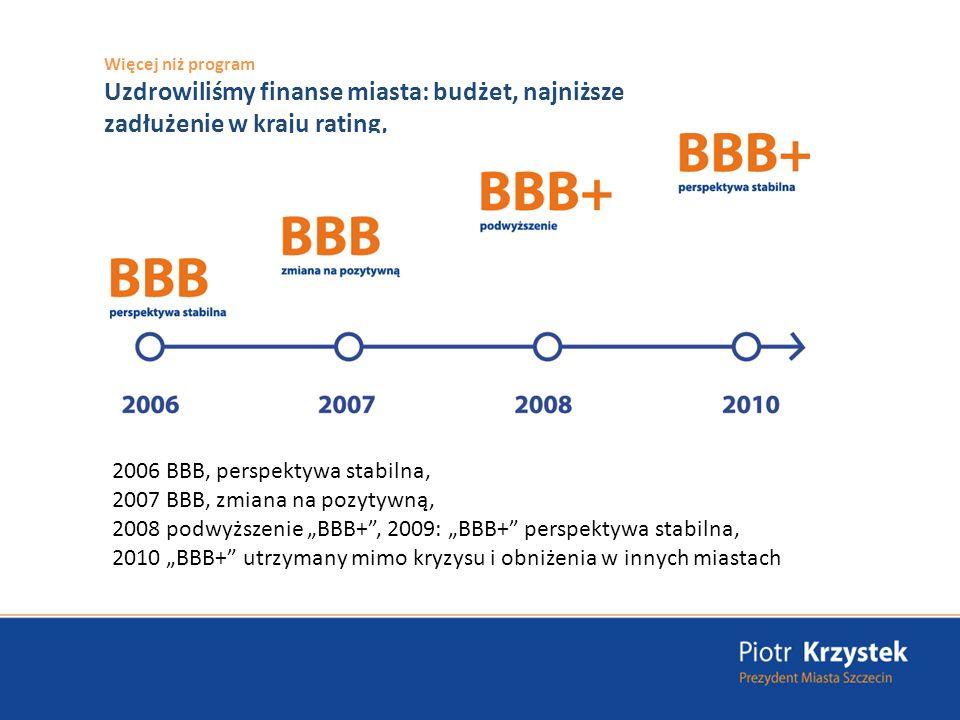 Więcej niż program Uzdrowiliśmy finanse miasta: budżet, najniższe zadłużenie w kraju rating, 2006 BBB, perspektywa stabilna, 2007 BBB, zmiana na pozytywną, 2008 podwyższenie BBB+, 2009: BBB+ perspektywa stabilna, 2010 BBB+ utrzymany mimo kryzysu i obniżenia w innych miastach