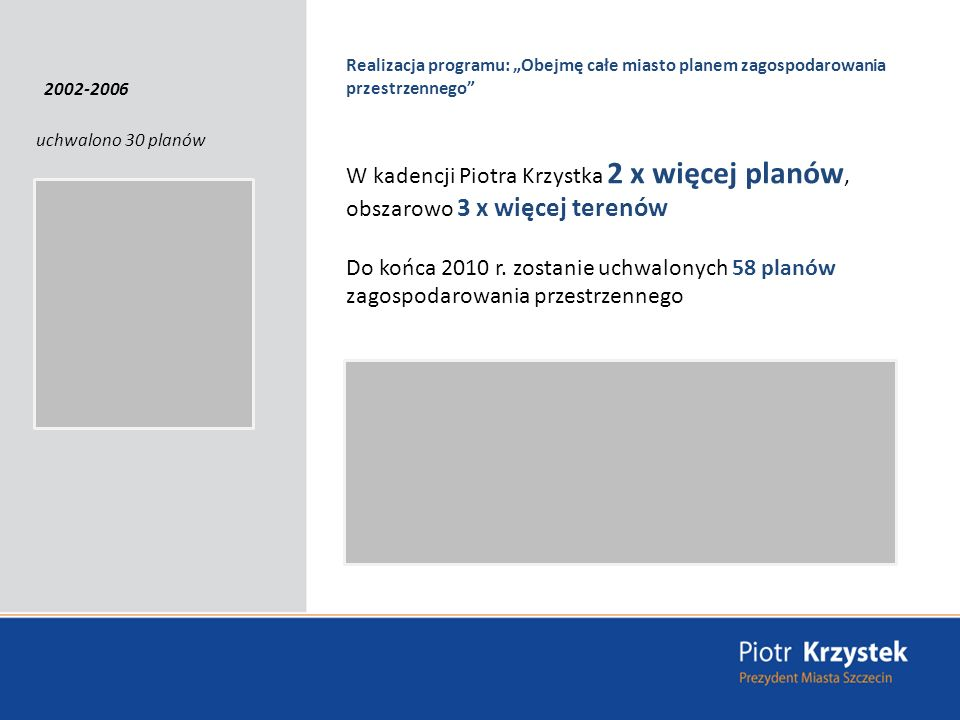 Realizacja programu: Obejmę całe miasto planem zagospodarowania przestrzennego uchwalono 30 planów W kadencji Piotra Krzystka 2 x więcej planów, obszarowo 3 x więcej terenów Do końca 2010 r.