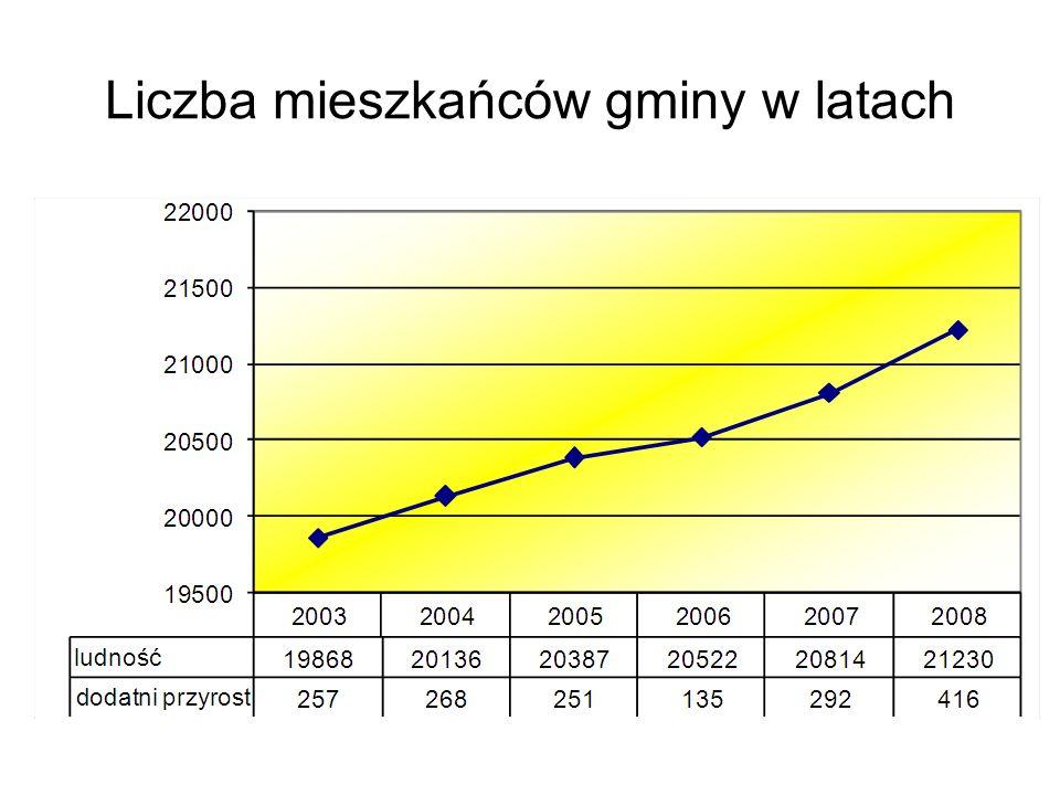 Struktura wydatków w 2008r. (wg działów)