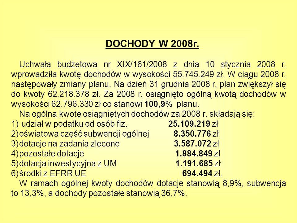DOCHODY W 2008r.Uchwała budżetowa nr XIX/161/2008 z dnia 10 stycznia 2008 r.