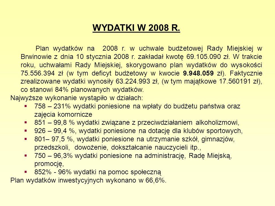 Kilka wskaźników (na 1 mieszkańca) Zobowiązania 102,3 zł w 2007r., 89zł w 2008r., Zadłużenie 429,5 zł w 2007r., 548 zł w 2008 r.