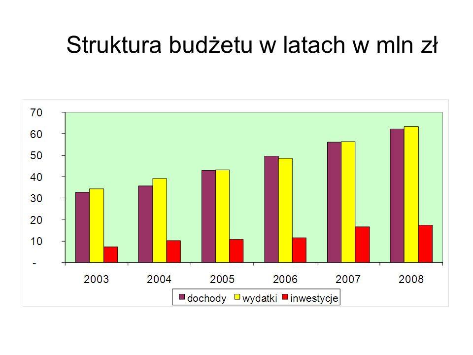 Struktura budżetu w latach w mln zł