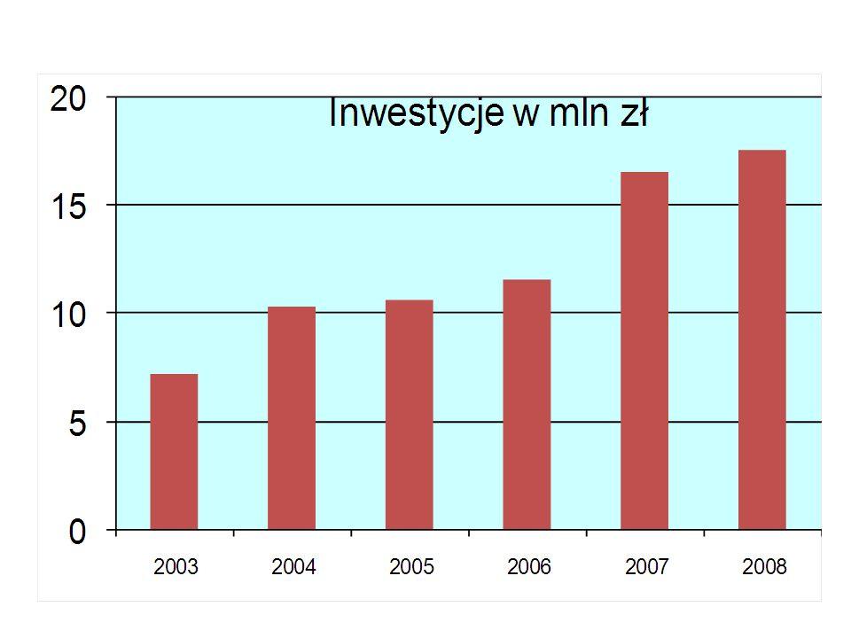 Inwestycje w 2008 r. w mln zł