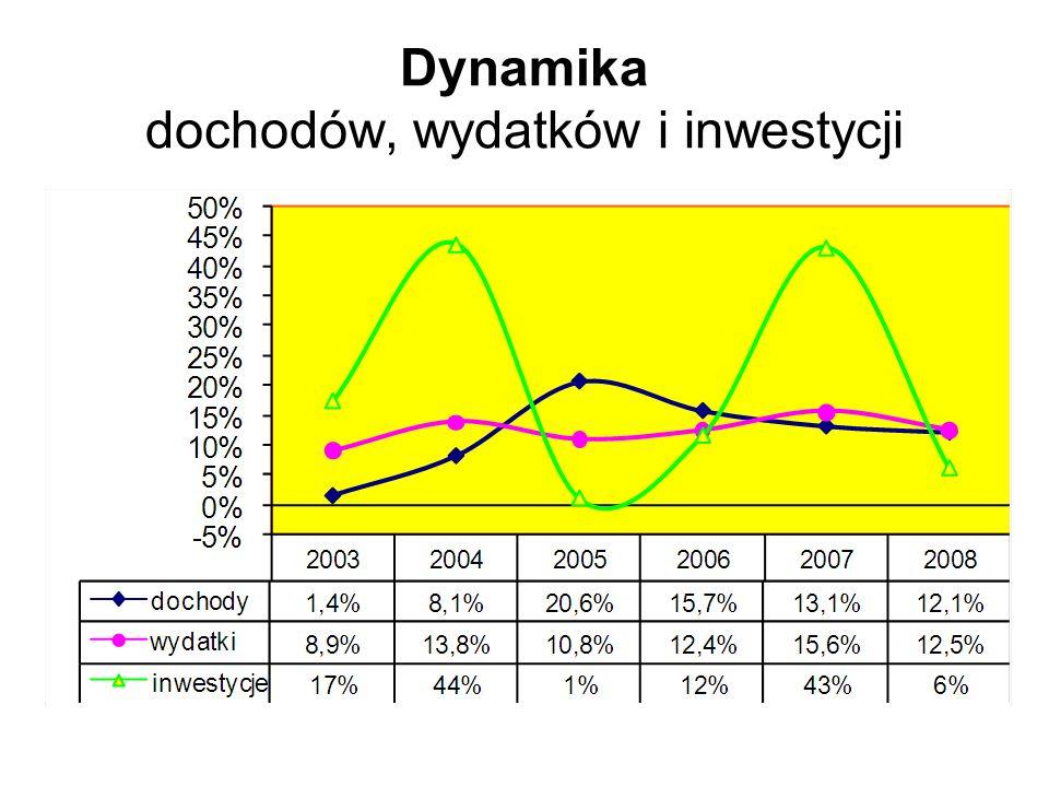 Dynamika dochodów, wydatków i inwestycji