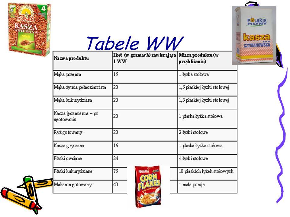 Tabele WW