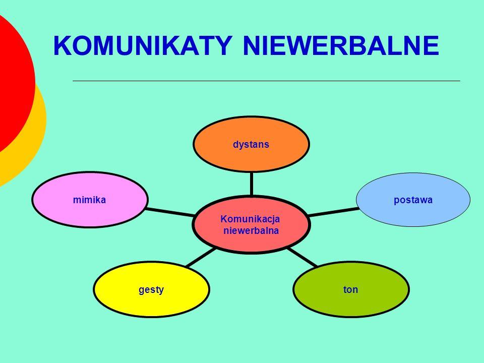 KOMUNIKATY NIEWERBALNE Komunikacja niewerbalna dystanspostawatongestymimika