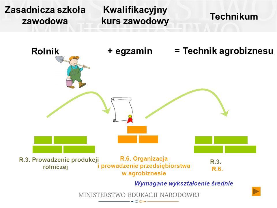 R.6. Organizacja i prowadzenie przedsiębiorstwa w agrobiznesie Zasadnicza szkoła zawodowa Rolnik Technikum R.3. Prowadzenie produkcji rolniczej = Tech