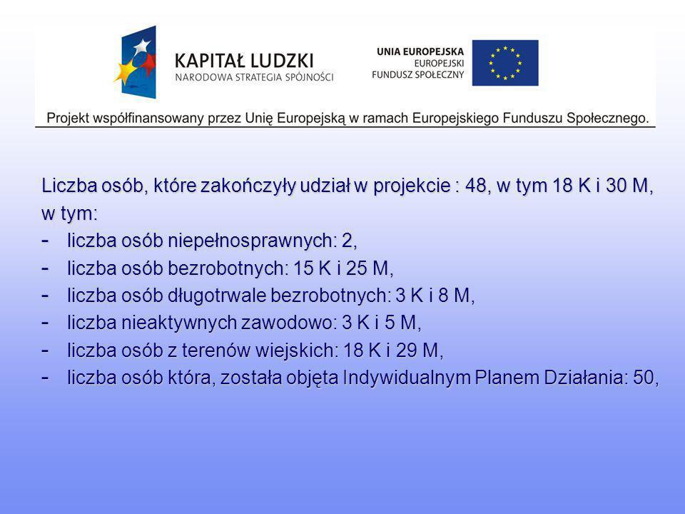 Liczba osób, które zakończyły udział w projekcie : 48, w tym 18 K i 30 M, w tym: - liczba osób niepełnosprawnych: 2, - liczba osób bezrobotnych: 15 K