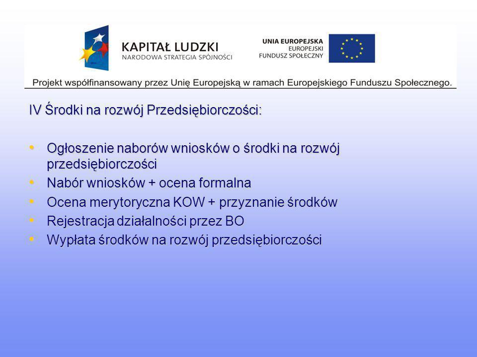 IV Środki na rozwój Przedsiębiorczości: Ogłoszenie naborów wniosków o środki na rozwój przedsiębiorczości Ogłoszenie naborów wniosków o środki na rozw