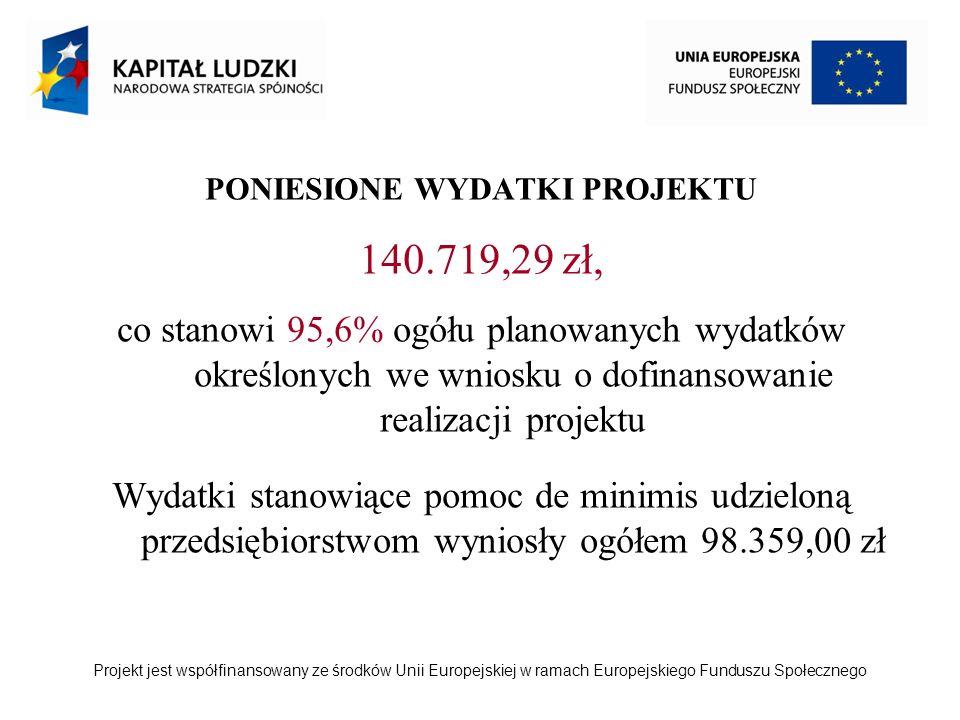 Projekt jest współfinansowany ze środków Unii Europejskiej w ramach Europejskiego Funduszu Społecznego PONIESIONE WYDATKI PROJEKTU 140.719,29 zł, co stanowi 95,6% ogółu planowanych wydatków określonych we wniosku o dofinansowanie realizacji projektu Wydatki stanowiące pomoc de minimis udzieloną przedsiębiorstwom wyniosły ogółem 98.359,00 zł