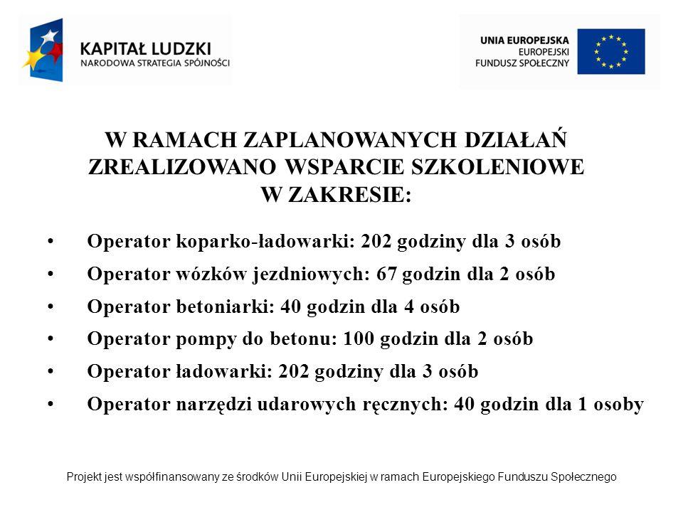Projekt jest współfinansowany ze środków Unii Europejskiej w ramach Europejskiego Funduszu Społecznego Operator koparko-ładowarki: 202 godziny dla 3 osób Operator wózków jezdniowych: 67 godzin dla 2 osób Operator betoniarki: 40 godzin dla 4 osób Operator pompy do betonu: 100 godzin dla 2 osób Operator ładowarki: 202 godziny dla 3 osób Operator narzędzi udarowych ręcznych: 40 godzin dla 1 osoby W RAMACH ZAPLANOWANYCH DZIAŁAŃ ZREALIZOWANO WSPARCIE SZKOLENIOWE W ZAKRESIE: