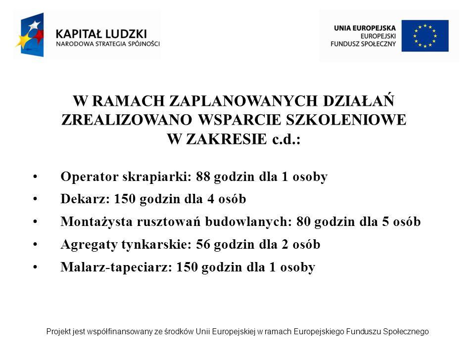 Projekt jest współfinansowany ze środków Unii Europejskiej w ramach Europejskiego Funduszu Społecznego Operator skrapiarki: 88 godzin dla 1 osoby Dekarz: 150 godzin dla 4 osób Montażysta rusztowań budowlanych: 80 godzin dla 5 osób Agregaty tynkarskie: 56 godzin dla 2 osób Malarz-tapeciarz: 150 godzin dla 1 osoby W RAMACH ZAPLANOWANYCH DZIAŁAŃ ZREALIZOWANO WSPARCIE SZKOLENIOWE W ZAKRESIE c.d.: