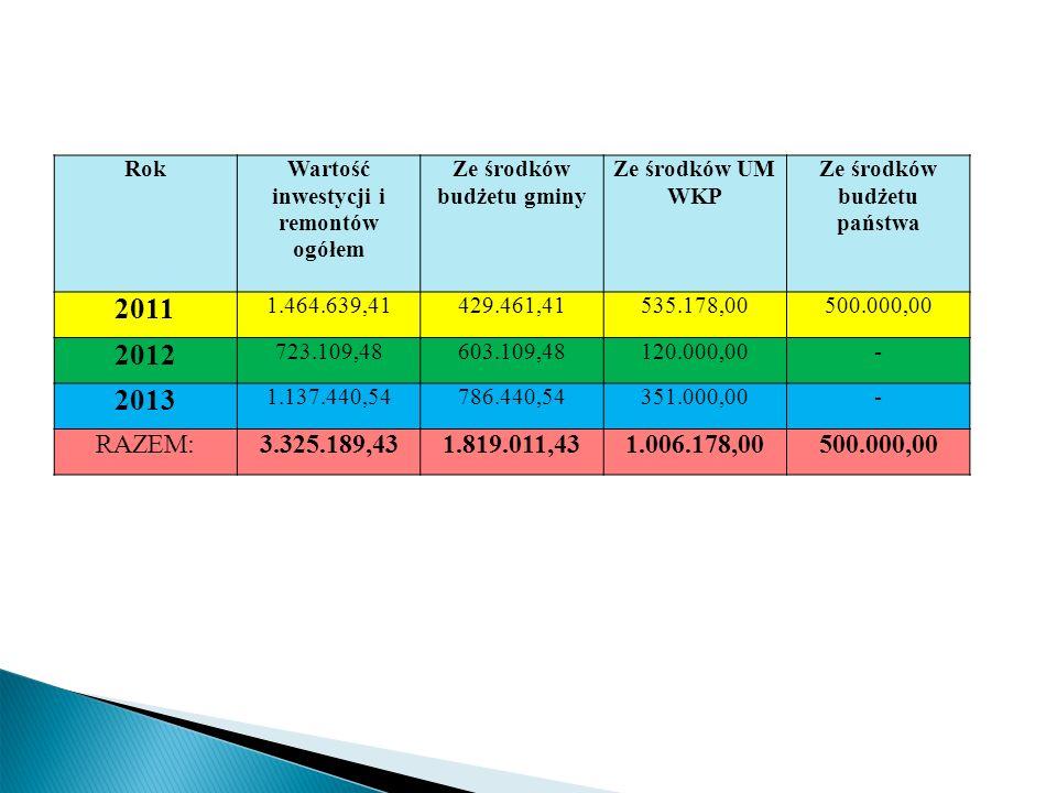 RokWartość inwestycji i remontów ogółem Ze środków budżetu gminy Ze środków UM WKP Ze środków budżetu państwa 2011 1.464.639,41429.461,41535.178,00500.000,00 2012 723.109,48603.109,48120.000,00- 2013 1.137.440,54786.440,54351.000,00- RAZEM:3.325.189,431.819.011,431.006.178,00500.000,00