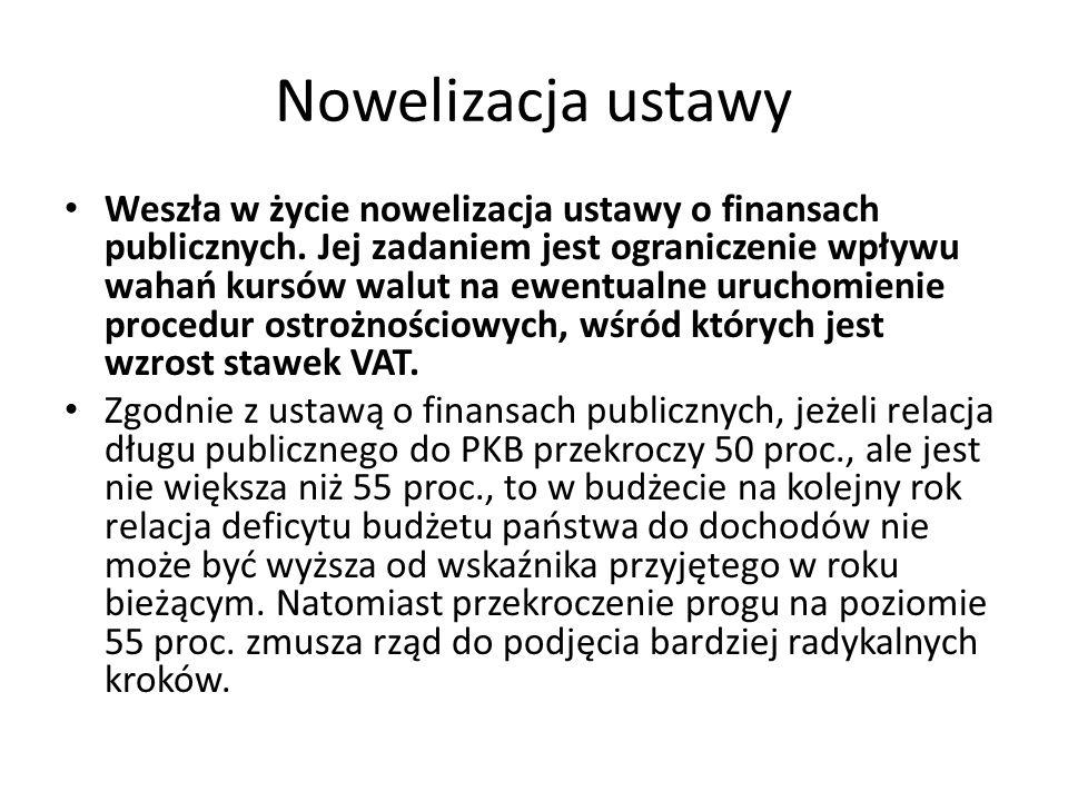 Nowelizacja ustawy Weszła w życie nowelizacja ustawy o finansach publicznych. Jej zadaniem jest ograniczenie wpływu wahań kursów walut na ewentualne u