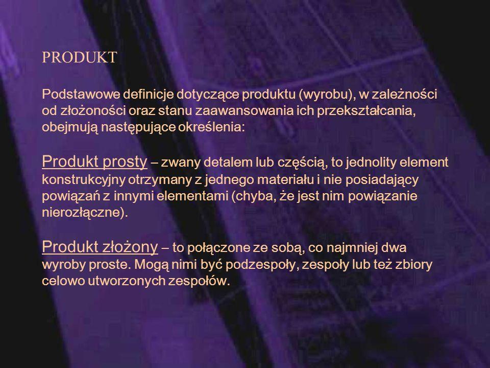 PRODUKT Podstawowe definicje dotyczące produktu (wyrobu), w zależności od złożoności oraz stanu zaawansowania ich przekształcania, obejmują następując