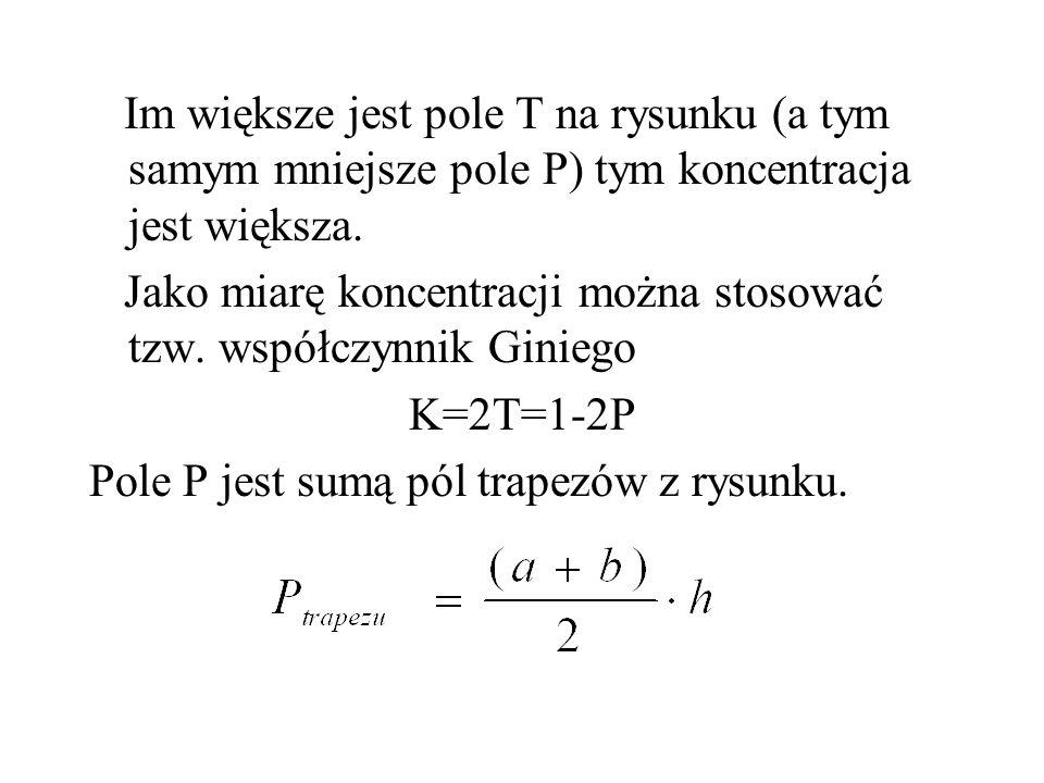 Im większe jest pole T na rysunku (a tym samym mniejsze pole P) tym koncentracja jest większa. Jako miarę koncentracji można stosować tzw. współczynni