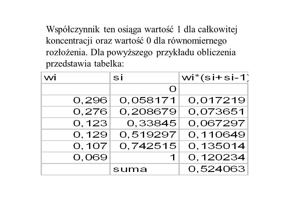 Współczynnik ten osiąga wartość 1 dla całkowitej koncentracji oraz wartość 0 dla równomiernego rozłożenia. Dla powyższego przykładu obliczenia przedst