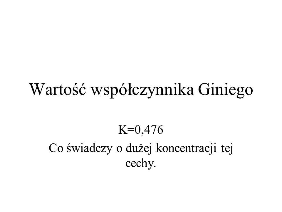 Wartość współczynnika Giniego K=0,476 Co świadczy o dużej koncentracji tej cechy.