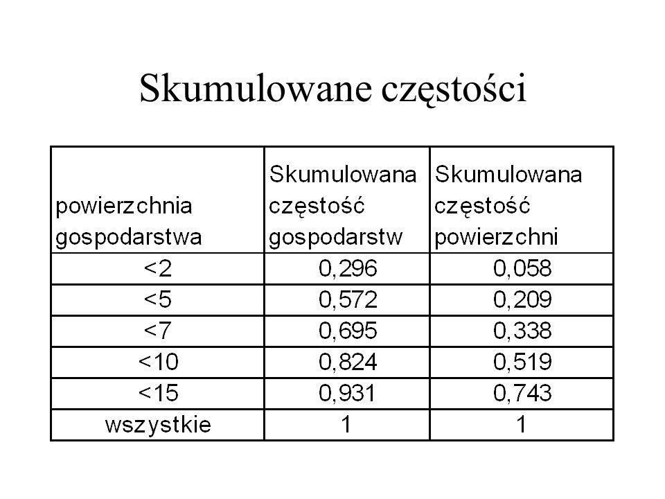 Wielobok koncentracji Lorentza Miarą służącą do oceny stopnia koncentracji jest wielobok (krzywa) koncentracji Lorentza.