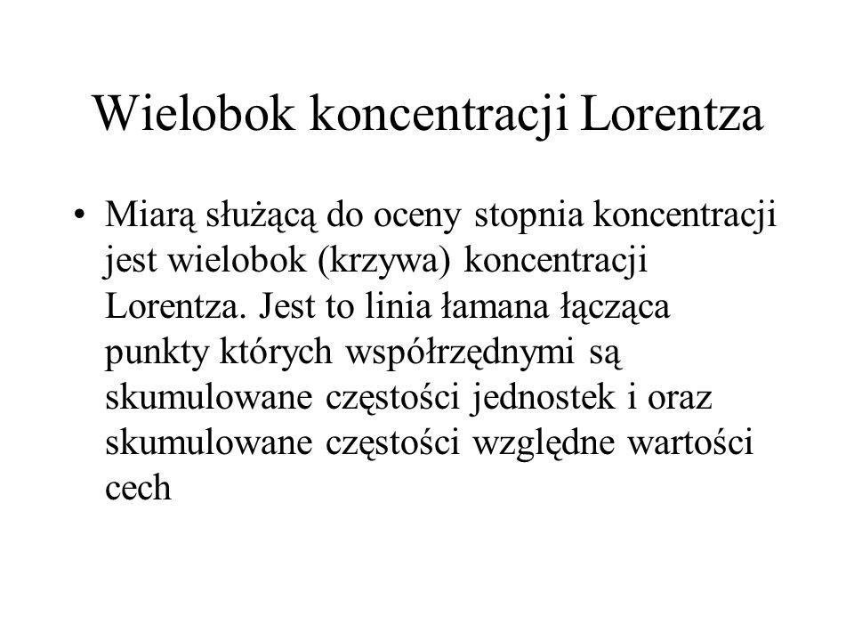 Wielobok koncentracji Lorentza Miarą służącą do oceny stopnia koncentracji jest wielobok (krzywa) koncentracji Lorentza. Jest to linia łamana łącząca