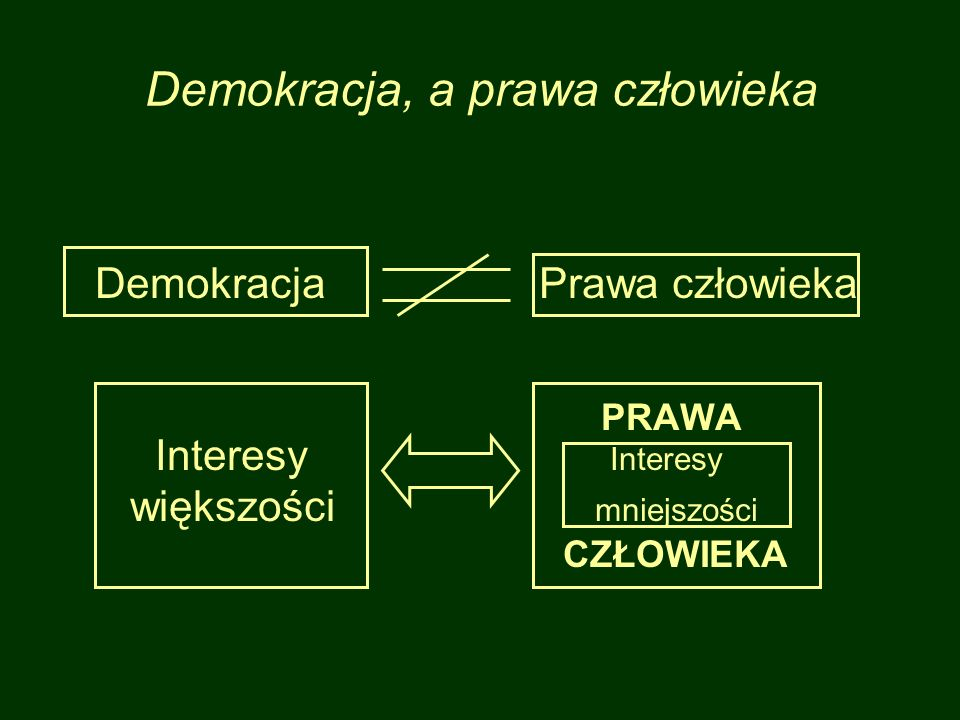 Demokracja, a prawa człowieka DemokracjaPrawa człowieka PRAWA Interesy Interesy większości mniejszości CZŁOWIEKA