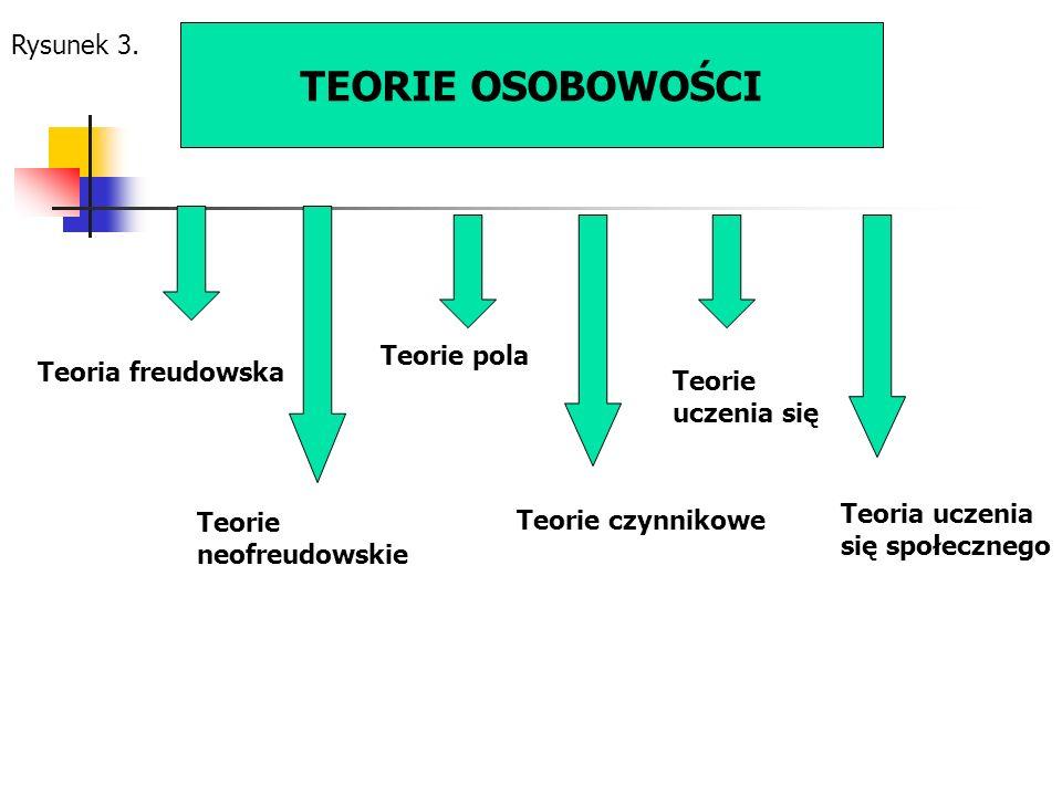 TEORIE OSOBOWOŚCI Teoria freudowska Teorie neofreudowskie Teorie pola Teorie czynnikowe Teorie uczenia się Teoria uczenia się społecznego Rysunek 3.