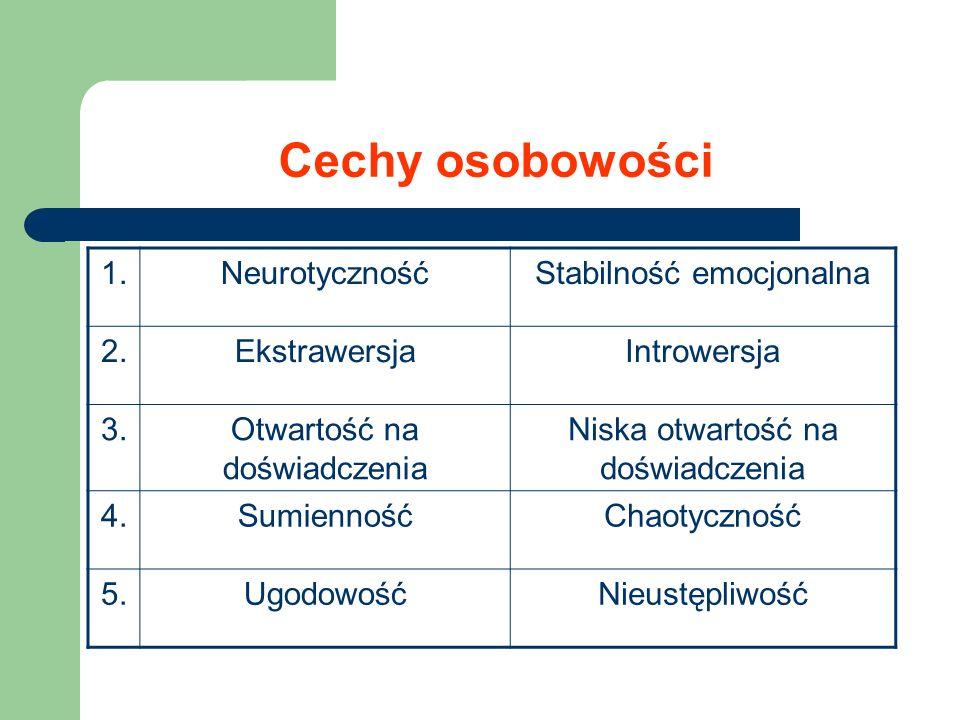 Cechy osobowości 1.NeurotycznośćStabilność emocjonalna 2.EkstrawersjaIntrowersja 3.Otwartość na doświadczenia Niska otwartość na doświadczenia 4.Sumie
