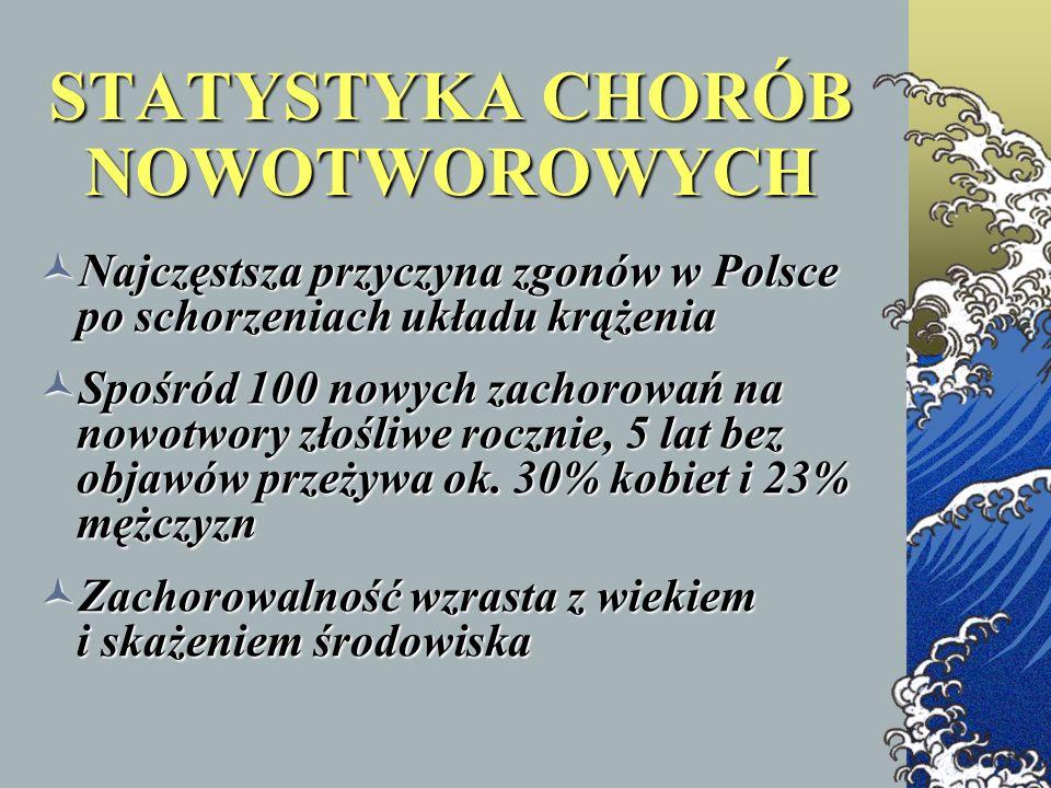STATYSTYKA CHORÓB NOWOTWOROWYCH Najczęstsza przyczyna zgonów w Polsce po schorzeniach układu krążenia Najczęstsza przyczyna zgonów w Polsce po schorze