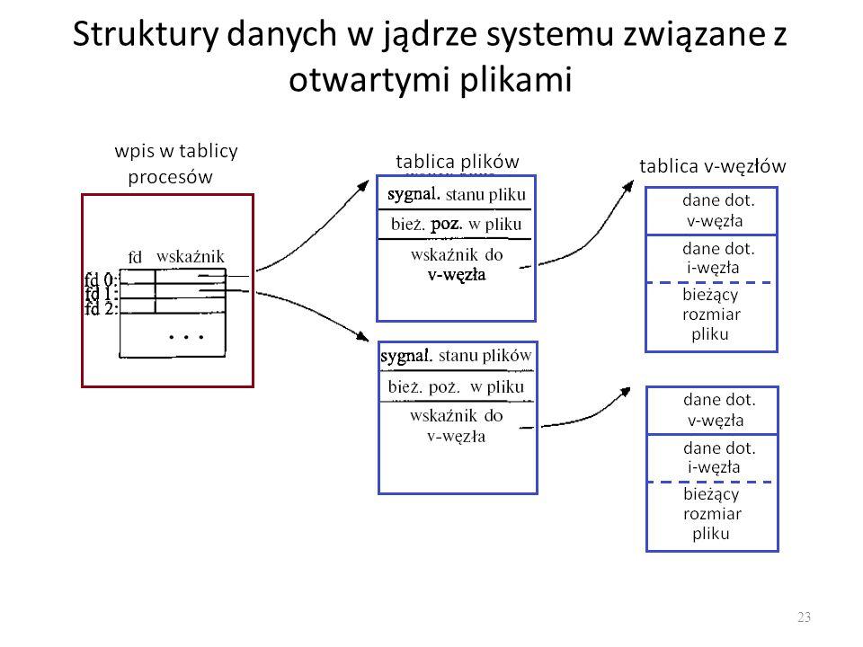 Struktury danych w jądrze systemu związane z otwartymi plikami 23