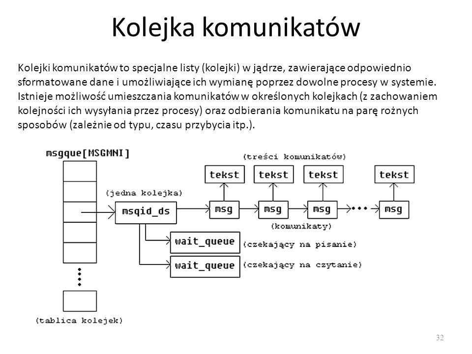 Kolejka komunikatów 32 Kolejki komunikatów to specjalne listy (kolejki) w jądrze, zawierające odpowiednio sformatowane dane i umożliwiające ich wymian