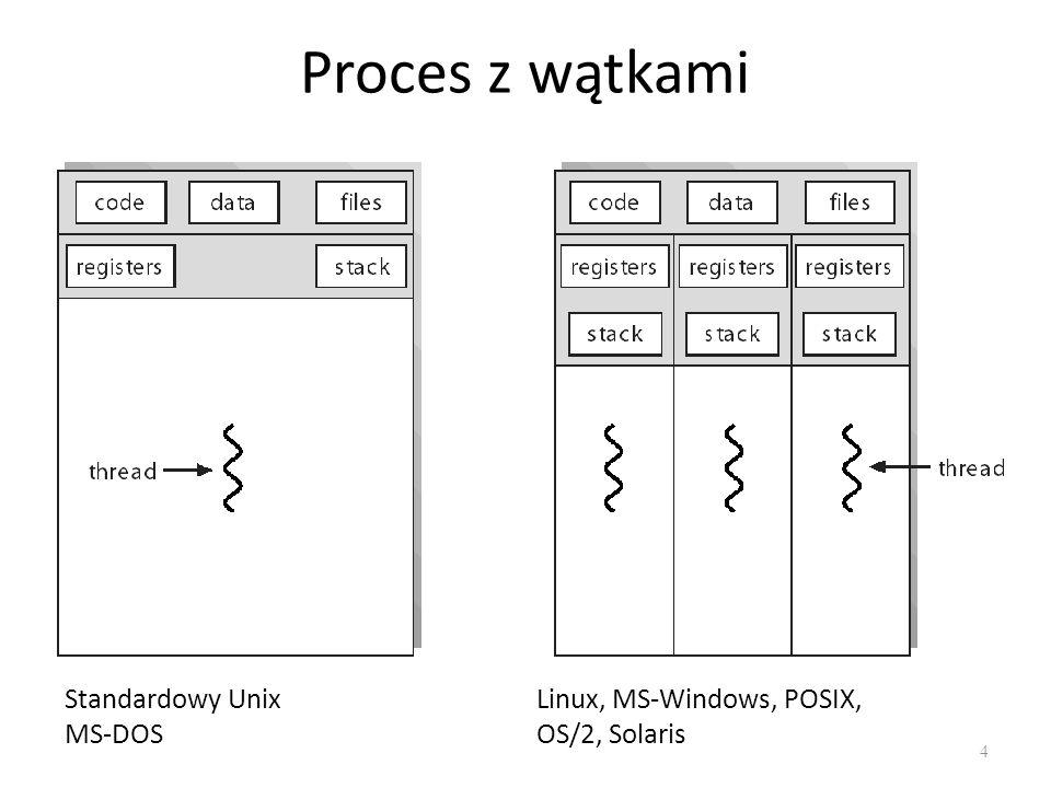 Proces z wątkami 4 Standardowy Unix MS-DOS Linux, MS-Windows, POSIX, OS/2, Solaris