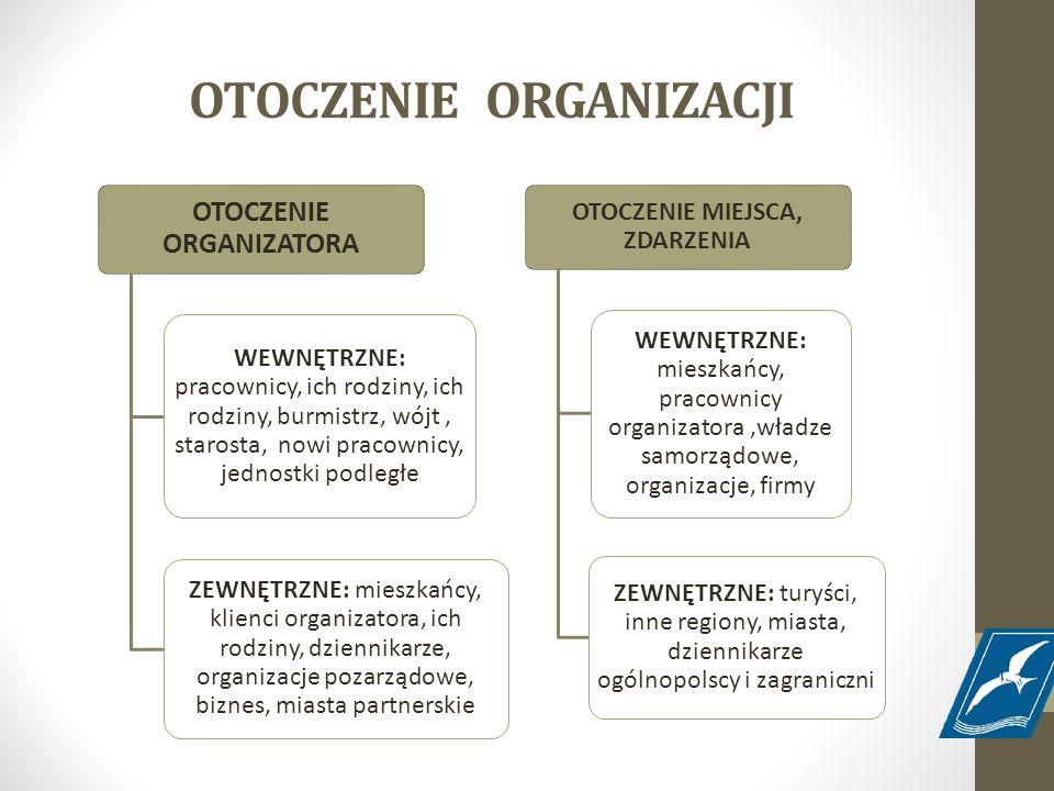 OTOCZENIE ORGANIZACJI OTOCZENIE ORGANIZATORA WEWNĘTRZNE: pracownicy, ich rodziny, ich rodziny, burmistrz, wójt, starosta, nowi pracownicy, jednostki p