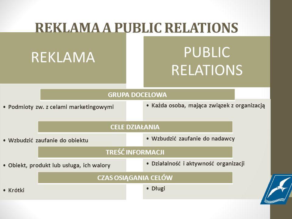 REKLAMA A PUBLIC RELATIONS REKLAMA Podmioty zw. z celami marketingowymi Wzbudzić zaufanie do obiektu Obiekt, produkt lub usługa, ich walory Krótki PUB