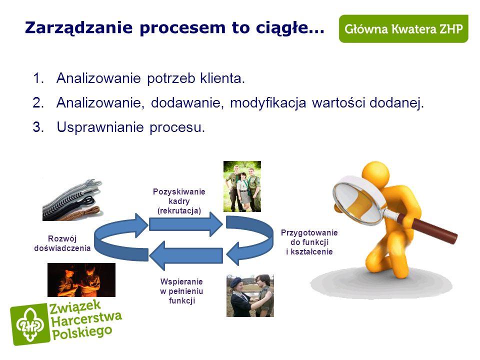 Pozyskiwanie kadry (rekrutacja) Przygotowanie do funkcji i kształcenie Wspieranie w pełnieniu funkcji Rozwój doświadczenia Zarządzanie procesem to cią