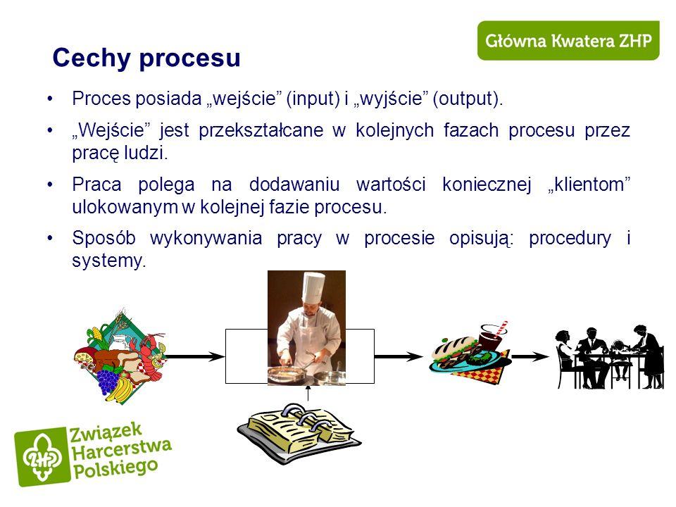 Cechy procesu Proces posiada wejście (input) i wyjście (output). Wejście jest przekształcane w kolejnych fazach procesu przez pracę ludzi. Praca poleg