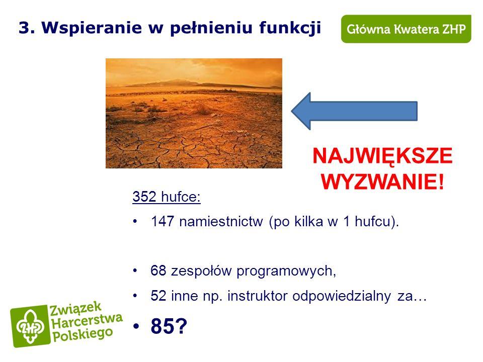 4.Rozwój doświadczenia (samokształcenie) 352 hufce: 266 KSI.