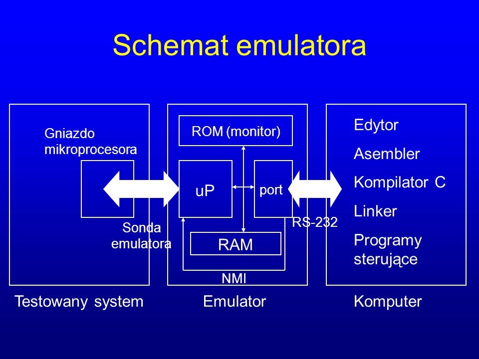 Schemat emulatora uP port RAM ROM (monitor) Testowany system Gniazdo mikroprocesora Sonda emulatora RS-232 Emulator Edytor Asembler Kompilator C Linker Programy sterujące Komputer NMI