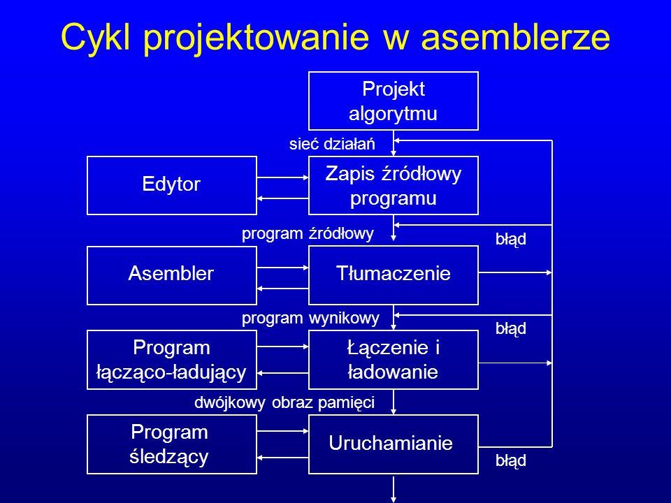 Cykl projektowanie w asemblerze Projekt algorytmu Zapis źródłowy programu Tłumaczenie Łączenie i ładowanie Uruchamianie Edytor Asembler Program łącząc