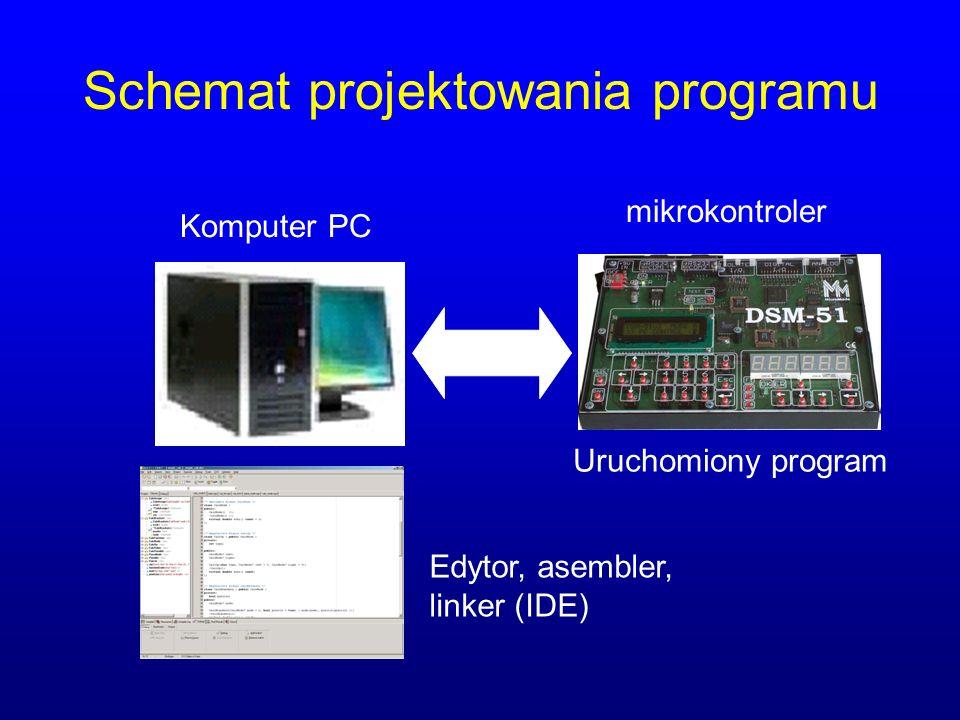 Tworzenie programu a pliki asm – plik źródłowy (tworzony w dowolnym edytorze) obj – plik z programem wynikowym lst – plik z raportem z wynikami kompilacji i wydrukiem (listingiem) programu hex – nieprzemieszczalny program dwójkowy utworzony w wyniku konsolidacji (łączenia plików obj i modułów bibliotecznych), twórca - Intel