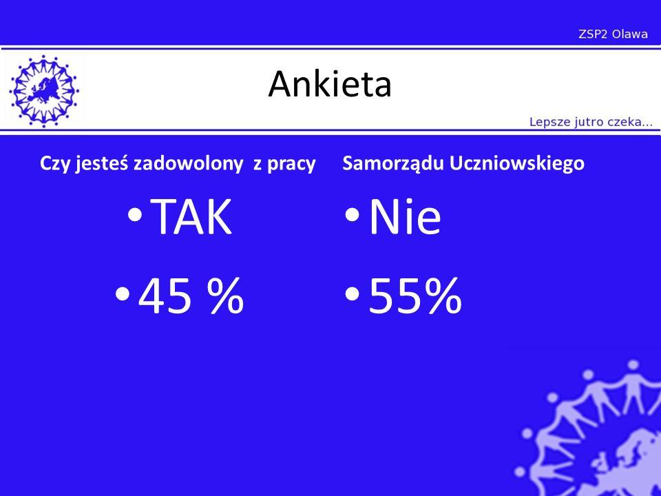 Ankieta Czy jesteś zadowolony z pracy TAK 45 % Samorządu Uczniowskiego Nie 55%
